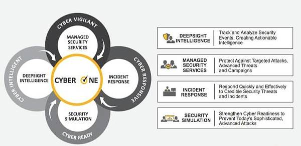 Symantec Security Services